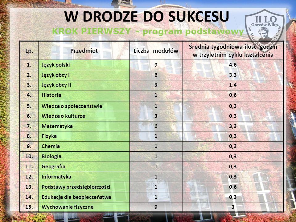 KROK PIERWSZY - program podstawowy Lp.PrzedmiotLiczba modułów Średnia tygodniowa ilość godzin w trzyletnim cyklu kształcenia 1.Język polski94,6 2.Języ