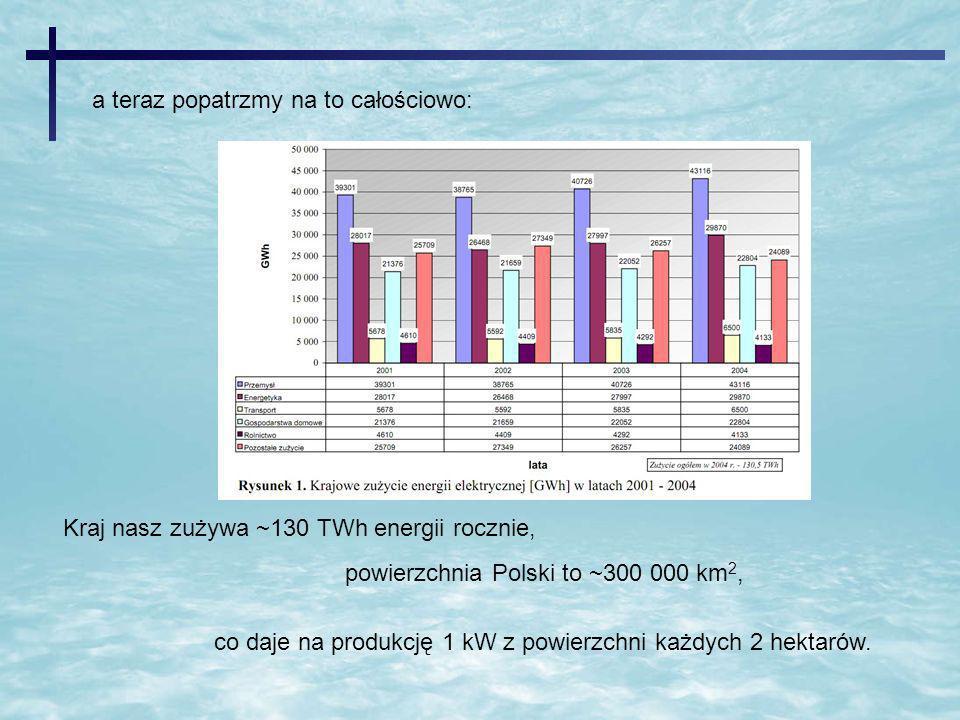 Kraj nasz zużywa ~130 TWh energii rocznie, powierzchnia Polski to ~300 000 km 2, co daje na produkcję 1 kW z powierzchni każdych 2 hektarów. a teraz p