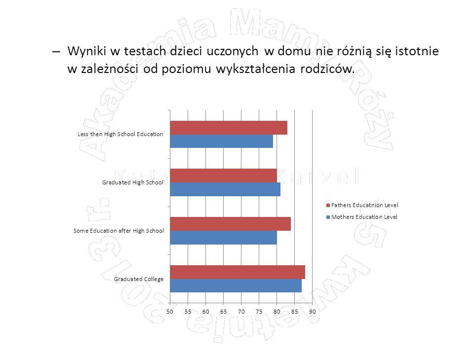 – Wyniki w testach dzieci uczonych w domu nie różnią się istotnie w zależności od poziomu wykształcenia rodziców.
