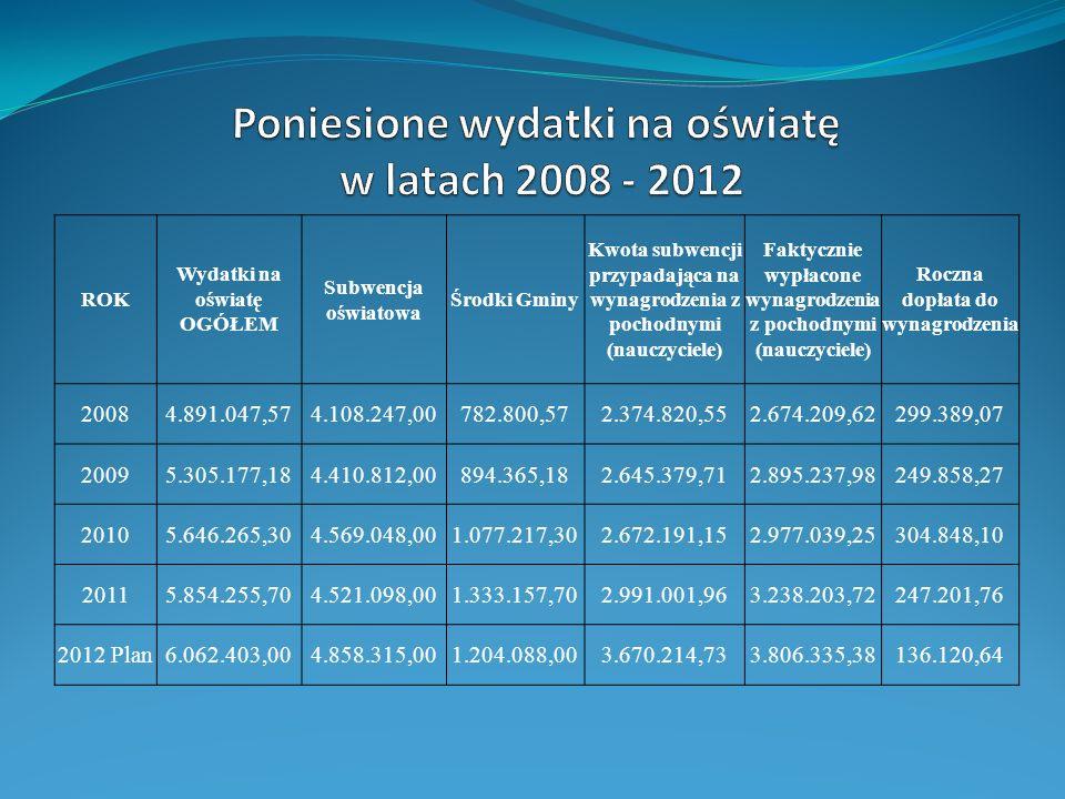ROK Wydatki na oświatę OGÓŁEM Subwencja oświatowa Środki Gminy Kwota subwencji przypadająca na wynagrodzenia z pochodnymi (nauczyciele) Faktycznie wyp