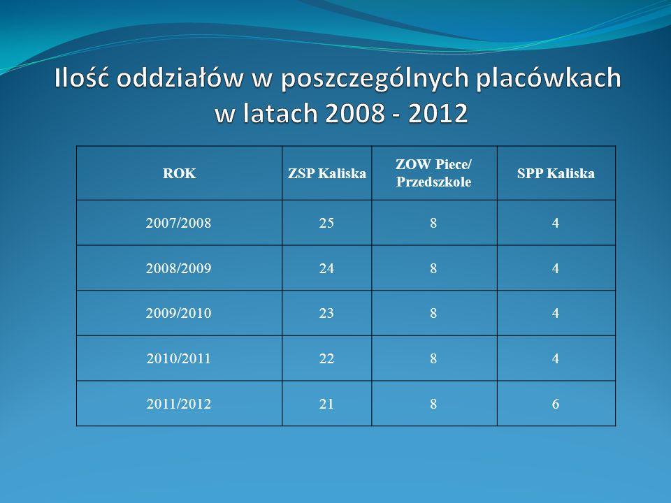 ROKZSP Kaliska ZOW Piece/ Przedszkole SPP Kaliska 2007/20082584 2008/20092484 2009/20102384 2010/20112284 2011/20122186