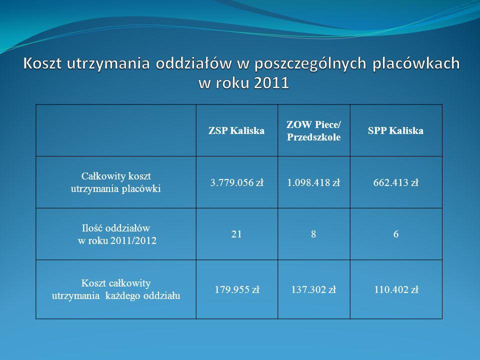 ZSP Kaliska ZOW Piece/ Przedszkole SPP Kaliska Całkowity koszt utrzymania placówki 3.779.056 zł1.098.418 zł662.413 zł Ilość oddziałów w roku 2011/2012