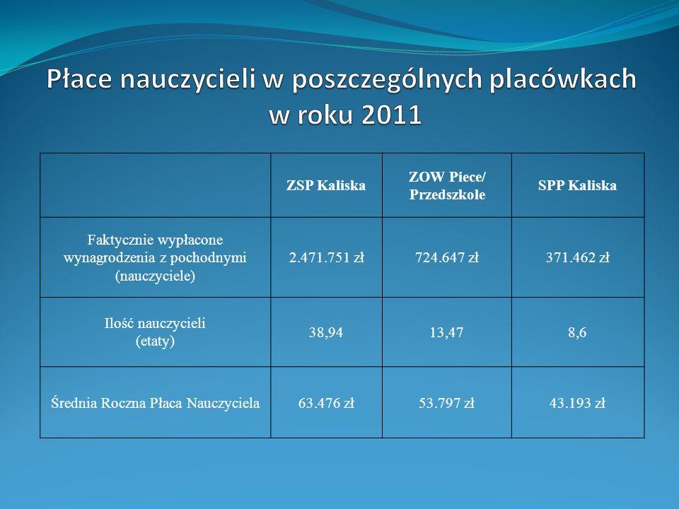 ZSP Kaliska ZOW Piece/ Przedszkole SPP Kaliska Faktycznie wypłacone wynagrodzenia z pochodnymi (nauczyciele) 2.471.751 zł724.647 zł371.462 zł Ilość na