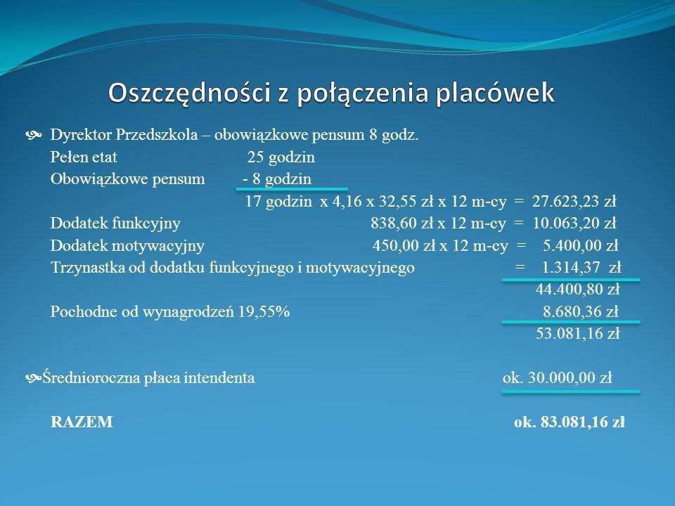 * 1.800 zł - pobór opłat za dzierżawę pomieszczeń - nie pobierano, * 70.000 zł - wpływ z tytułu obniżenia podatków od środku transportu, * 6.
