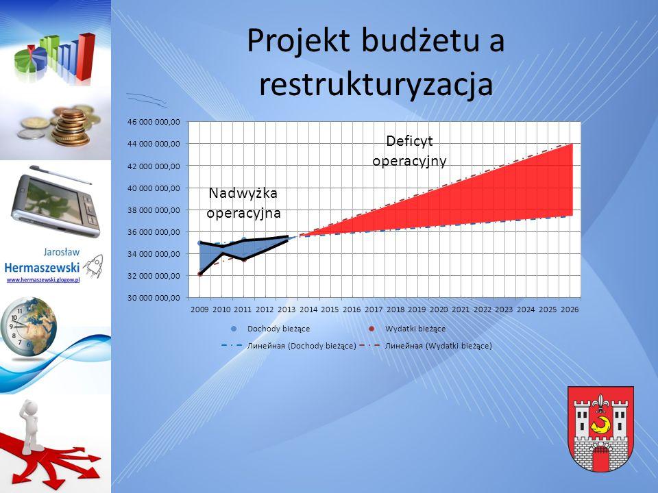 Plan restrukturyzacji Perspektywa operacyjna