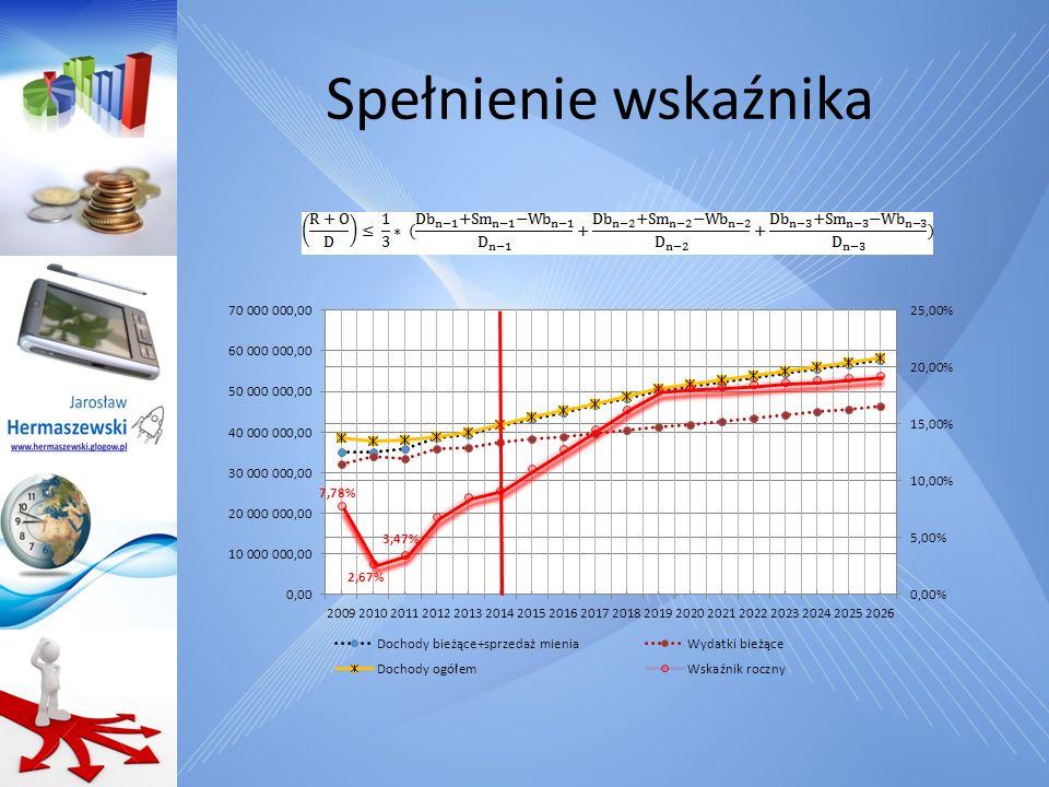 Projekt budżetu na 2012 rok Propozycja nowa budżetu na 2012 rok Nie spełnia!!! Spełnia