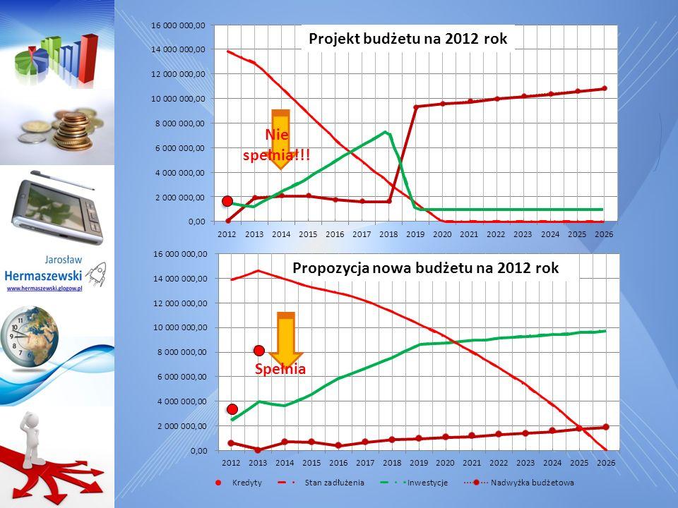 Stan zadłużenia - restrukturyzacja zadłużenie