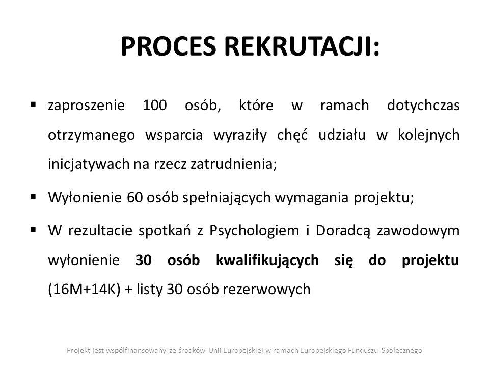 Projekt jest współfinansowany ze środków Unii Europejskiej w ramach Europejskiego Funduszu Społecznego PROCES REKRUTACJI: zaproszenie 100 osób, które w ramach dotychczas otrzymanego wsparcia wyraziły chęć udziału w kolejnych inicjatywach na rzecz zatrudnienia; Wyłonienie 60 osób spełniających wymagania projektu; W rezultacie spotkań z Psychologiem i Doradcą zawodowym wyłonienie 30 osób kwalifikujących się do projektu (16M+14K) + listy 30 osób rezerwowych