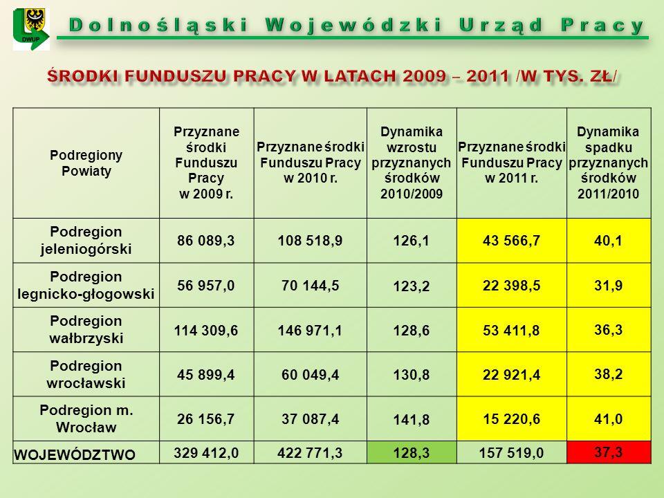 Podregiony Powiaty Przyznane środki Funduszu Pracy w 2009 r.