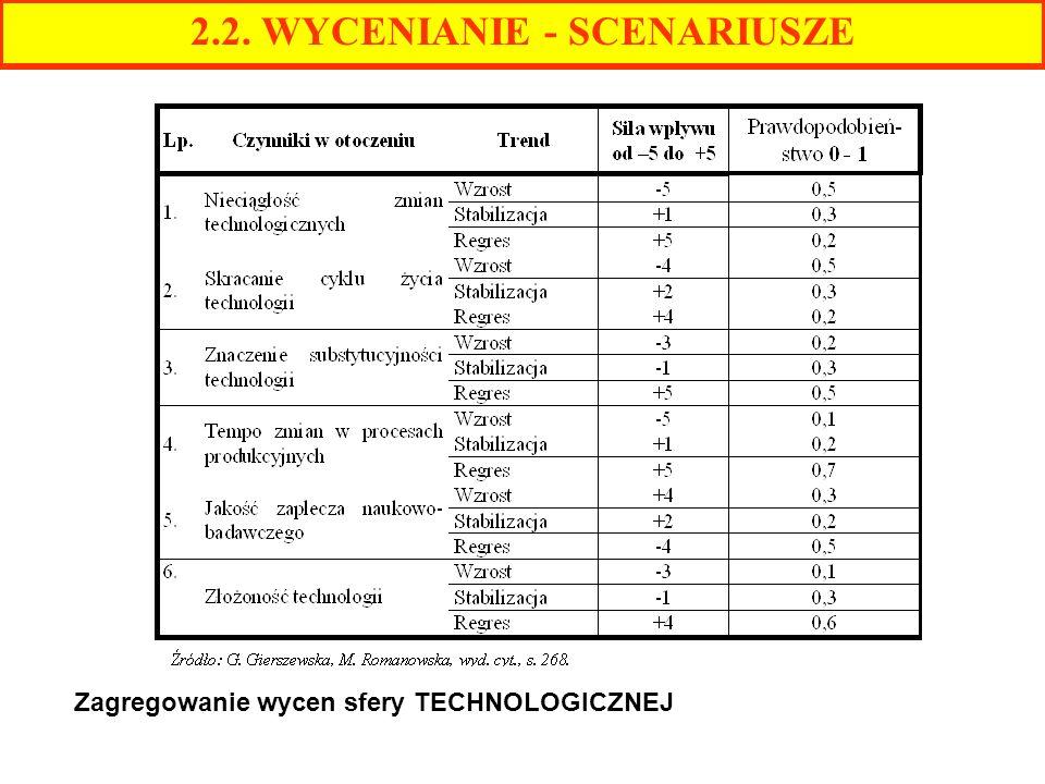2.2. WYCENIANIE - SCENARIUSZE Zagregowanie wycen sfery TECHNOLOGICZNEJ