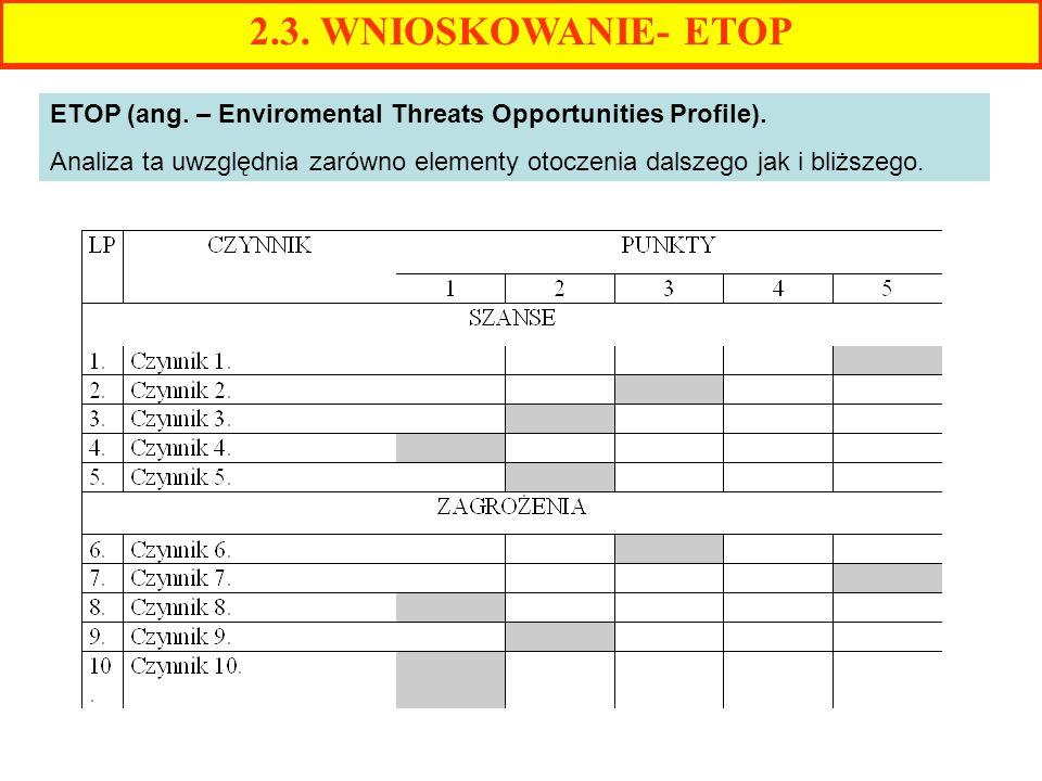 2.3. WNIOSKOWANIE- ETOP ETOP (ang. – Enviromental Threats Opportunities Profile). Analiza ta uwzględnia zarówno elementy otoczenia dalszego jak i bliż