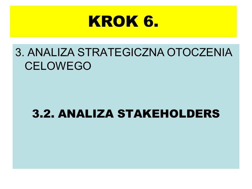3. ANALIZA STRATEGICZNA OTOCZENIA CELOWEGO 3.2. ANALIZA STAKEHOLDERS KROK 6.