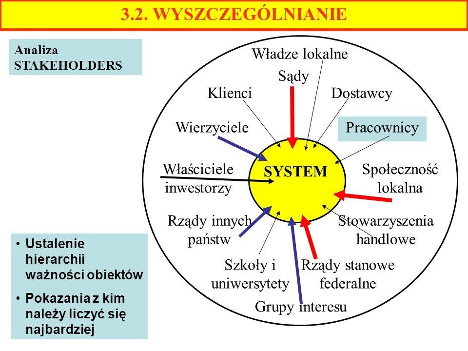 Ustalenie hierarchii ważności obiektów Pokazania z kim należy liczyć się najbardziej 3.2. WYSZCZEGÓLNIANIE Analiza STAKEHOLDERS SYSTEM Rządy innych pa