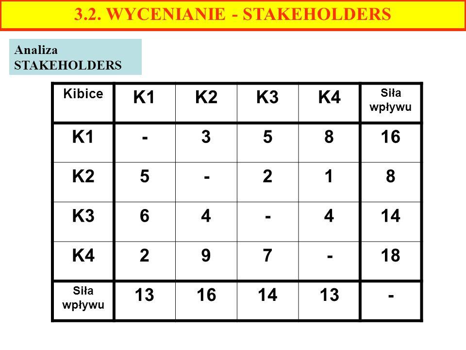 3.2. WYCENIANIE - STAKEHOLDERS Analiza STAKEHOLDERS Kibice K1K2K3K4 Siła wpływu K1-35816 K25-218 K364-414 K4297-18 Siła wpływu 13161413-