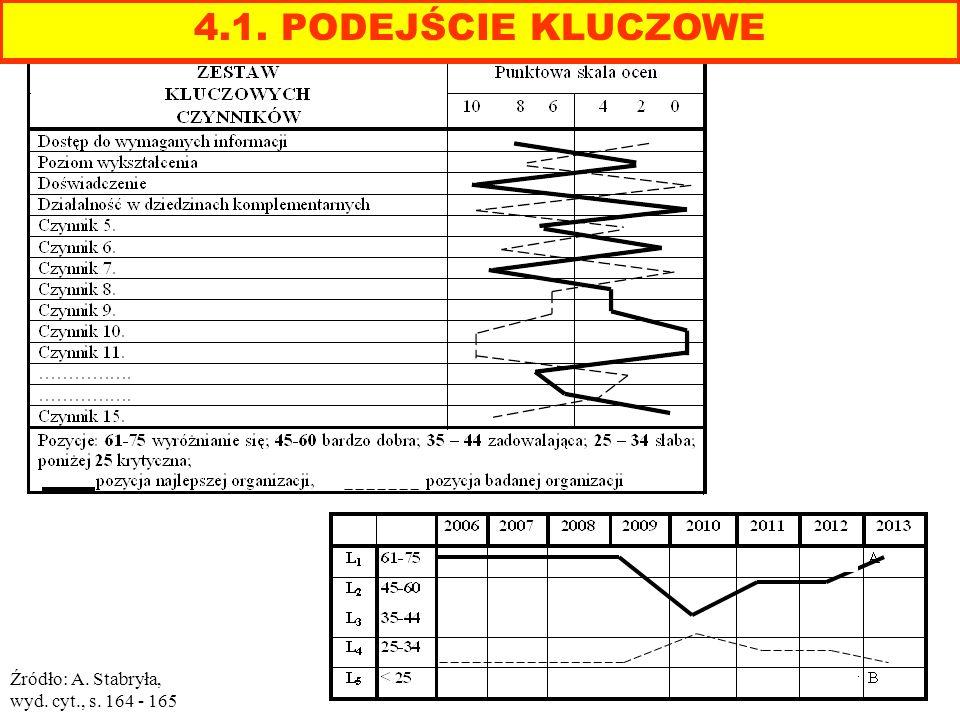 Źródło: A. Stabryła, wyd. cyt., s. 164 - 165 4.1. PODEJŚCIE KLUCZOWE