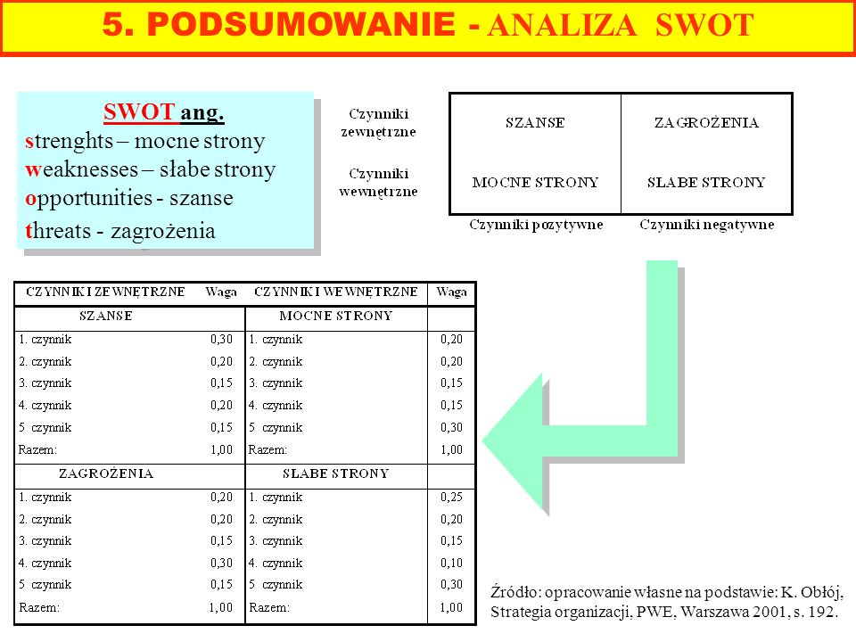 5. PODSUMOWANIE - ANALIZA SWOT SWOT ang. strenghts – mocne strony weaknesses – słabe strony opportunities - szanse threats - zagrożenia SWOT ang. stre
