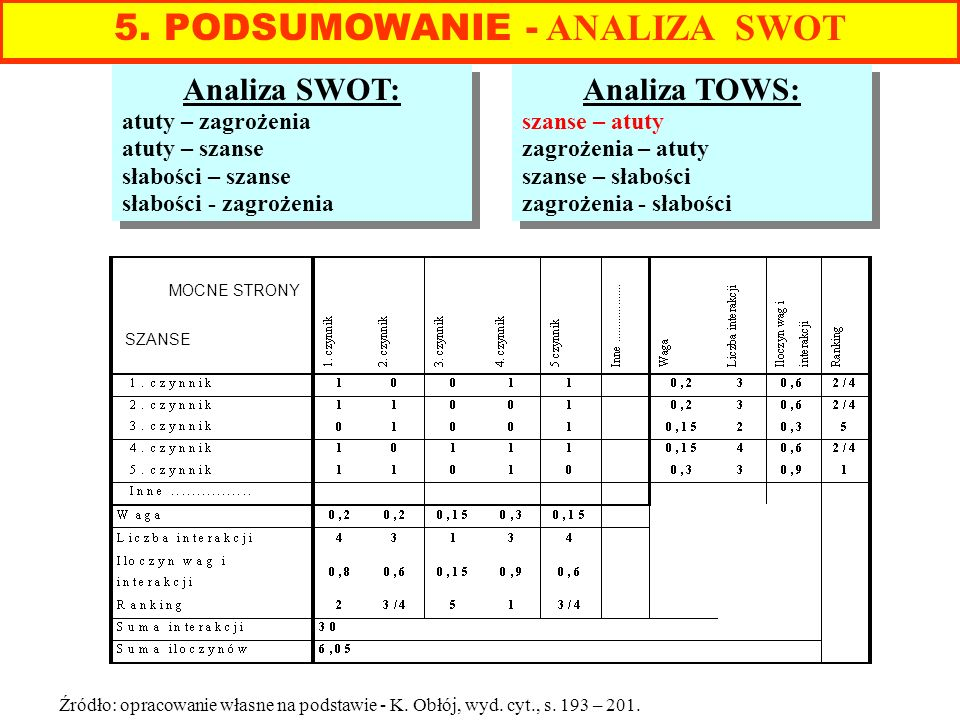 Analiza SWOT: atuty – zagrożenia atuty – szanse słabości – szanse słabości - zagrożenia Analiza SWOT: atuty – zagrożenia atuty – szanse słabości – sza