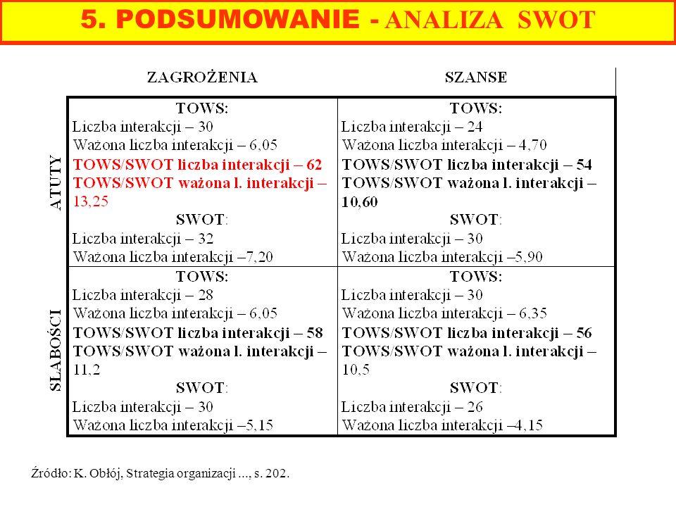 Źródło: K. Obłój, Strategia organizacji..., s. 202. 5. PODSUMOWANIE - ANALIZA SWOT
