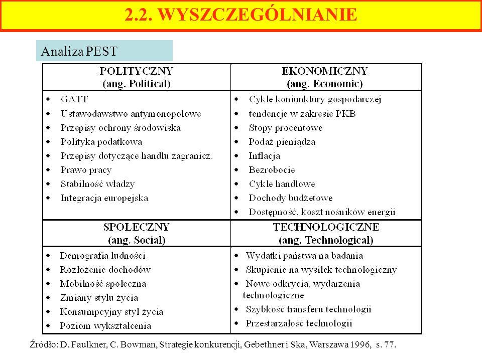 2.2. WYSZCZEGÓLNIANIE Analiza PEST Źródło: D. Faulkner, C. Bowman, Strategie konkurencji, Gebethner i Ska, Warszawa 1996, s. 77.