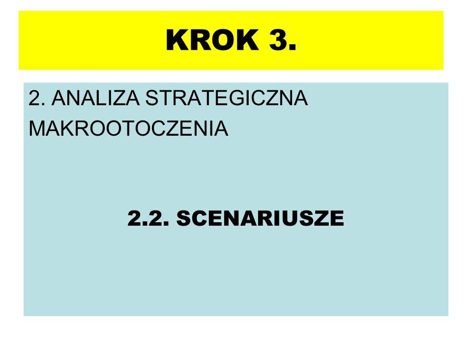 2. ANALIZA STRATEGICZNA MAKROOTOCZENIA 2.2. SCENARIUSZE KROK 3.