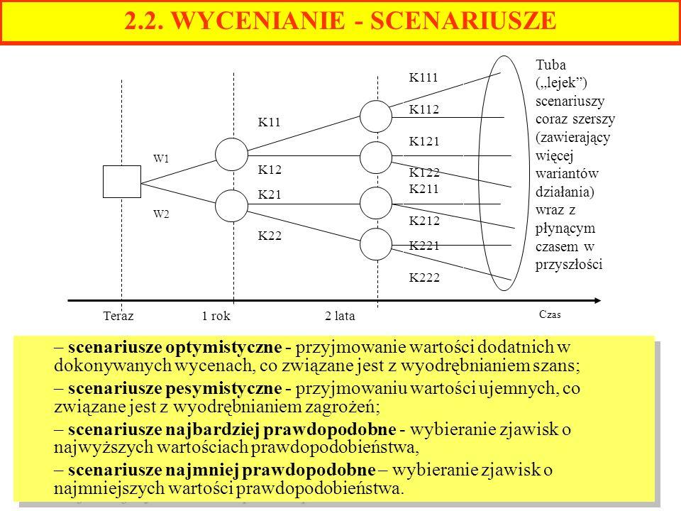 W1 W2 K111 K112 K121 K122 K211 K212 K221 K222 Czas K11 K12 K21 K22 Teraz 1 rok 2 lata Tuba (lejek) scenariuszy coraz szerszy (zawierający więcej waria