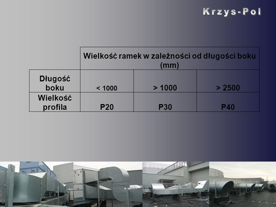 Wielkość ramek w zależności od długości boku (mm) Długość boku < 1000 > 1000> 2500 Wielkość profilaP20P30P40