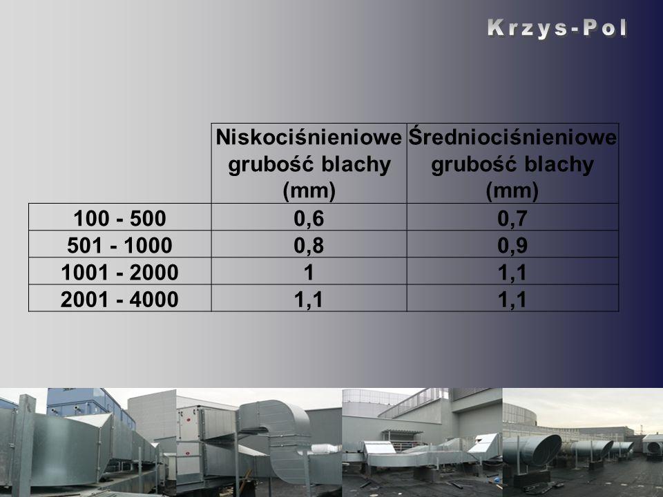 Niskociśnieniowe grubość blachy (mm) Średniociśnieniowe grubość blachy (mm) 100 - 5000,60,7 501 - 10000,80,9 1001 - 200011,1 2001 - 40001,1