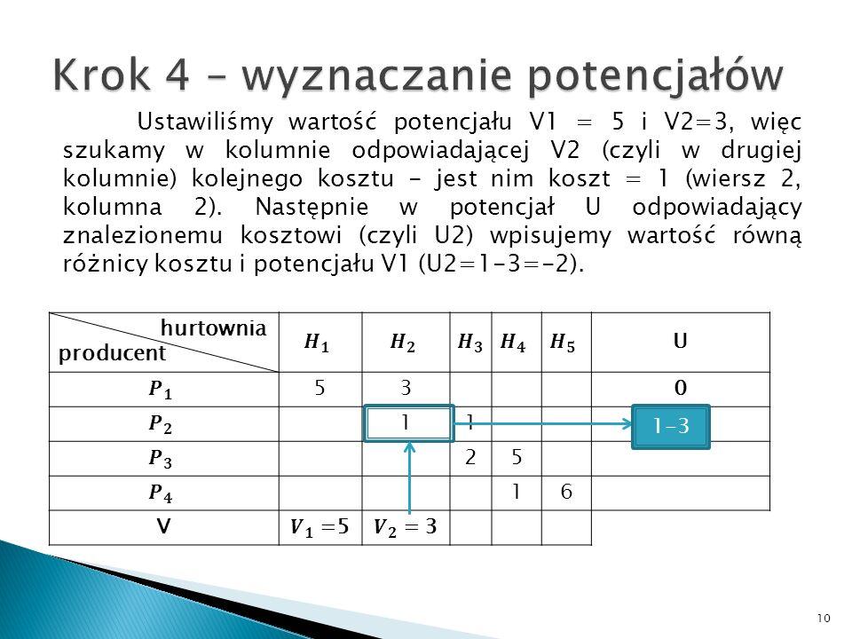 Ustawiliśmy wartość potencjału V1 = 5 i V2=3, więc szukamy w kolumnie odpowiadającej V2 (czyli w drugiej kolumnie) kolejnego kosztu - jest nim koszt =