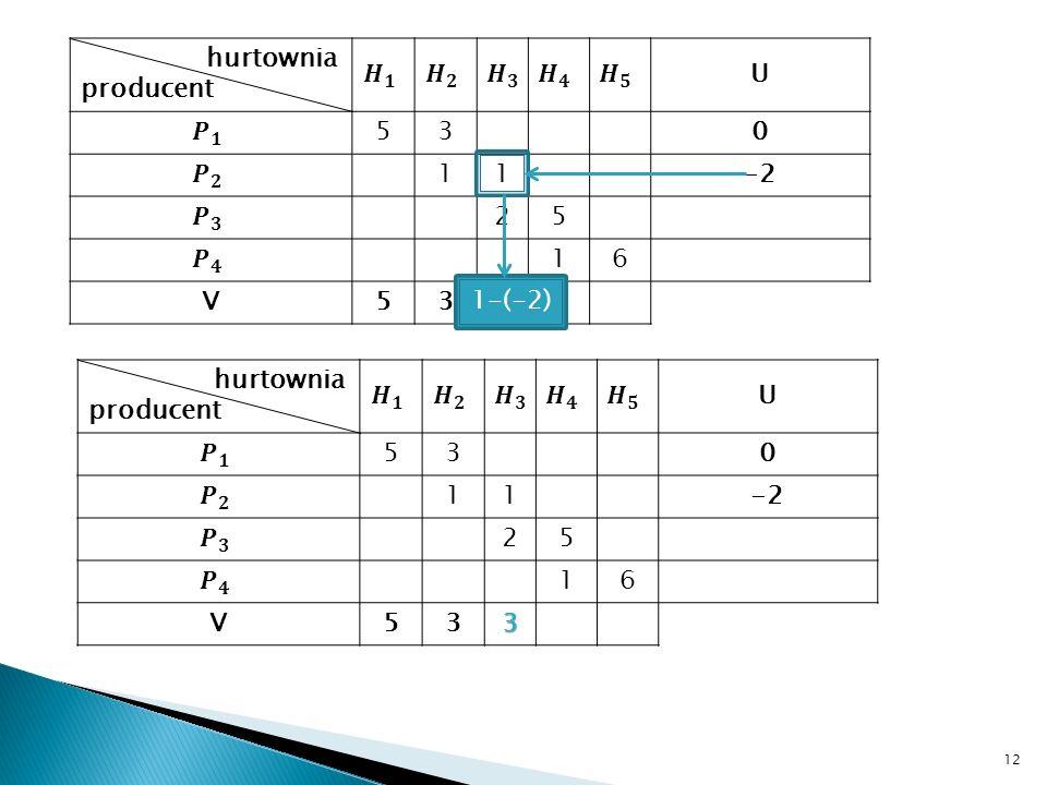 12 hurtownia producent U 530 11-2 25 16 V53 1-(-2) hurtownia producent U 530 11-2 25 16 V533