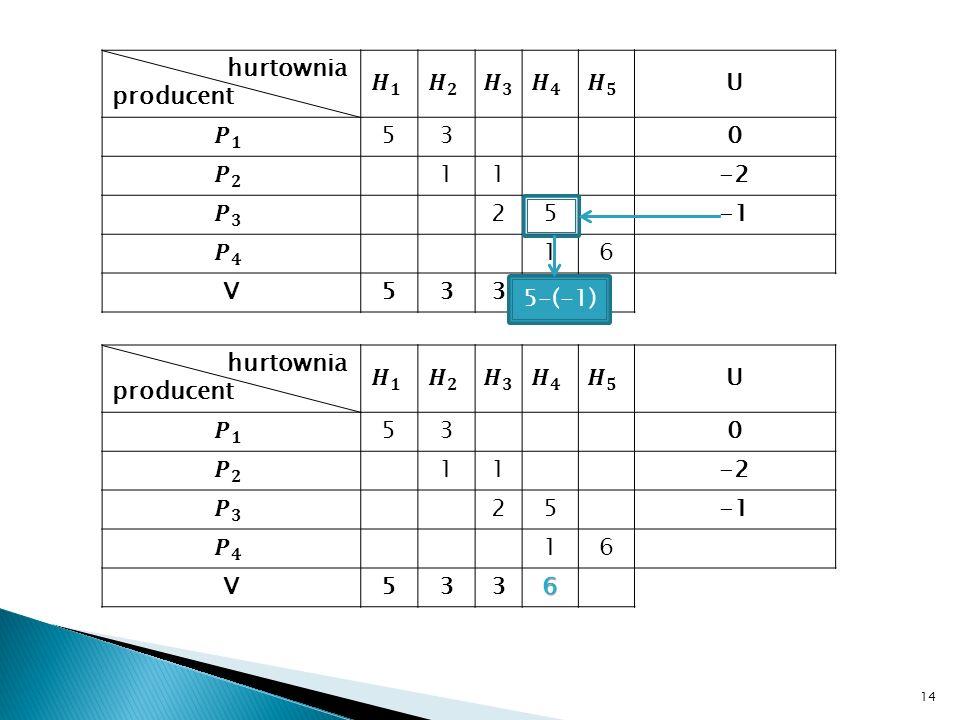 14 hurtownia producent U 530 11-2 25 16 V533 5-(-1) hurtownia producent U 530 11-2 25 16 V5336