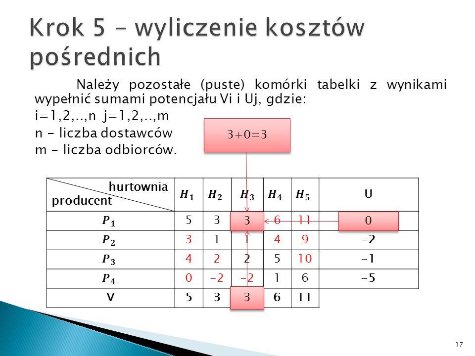 Należy pozostałe (puste) komórki tabelki z wynikami wypełnić sumami potencjału Vi i Uj, gdzie: i=1,2,..,n j=1,2,..,m n - liczba dostawców m - liczba o