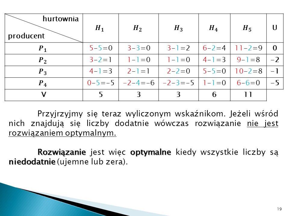 19 hurtownia producent U 5-5=03-3=03-1=26-2=411-2=90 3-2=11-1=0 4-1=39-1=8-2 4-1=32-1=12-2=05-5=010-2=8 0-5=-5-2-4=-6-2-3=-51-1=06-6=0-5 V533611 Przyj