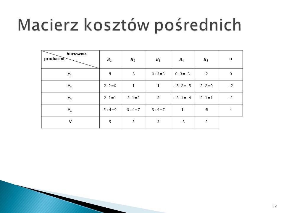 32 hurtownia producent U 530+3=30-3=-320 2-2=011-3-2=-52-2=0-2 2-1=13-1=22-3-1=-42-1=1 5+4=93+4=7 164 V533-32
