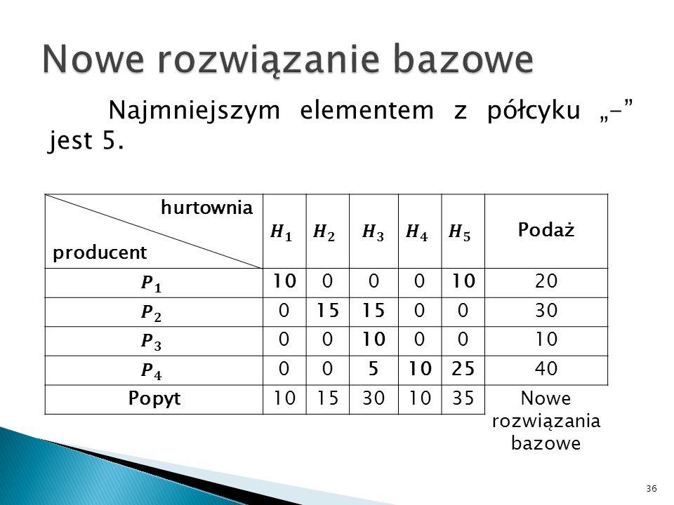 36 hurtownia producent Podaż 10000 20 015 0030 001000 005 2540 Popyt1015301035Nowe rozwiązania bazowe Najmniejszym elementem z półcyku - jest 5.