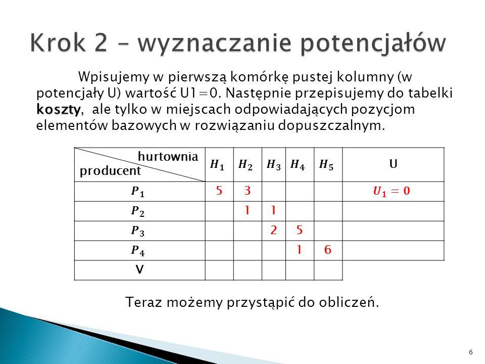 Należy pozostałe (puste) komórki tabelki z wynikami wypełnić sumami potencjału Vi i Uj, gdzie: i=1,2,..,n j=1,2,..,m n - liczba dostawców m - liczba odbiorców.