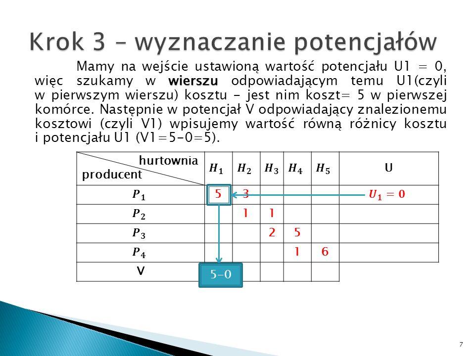 wierszu Mamy na wejście ustawioną wartość potencjału U1 = 0, więc szukamy w wierszu odpowiadającym temu U1(czyli w pierwszym wierszu) kosztu - jest ni