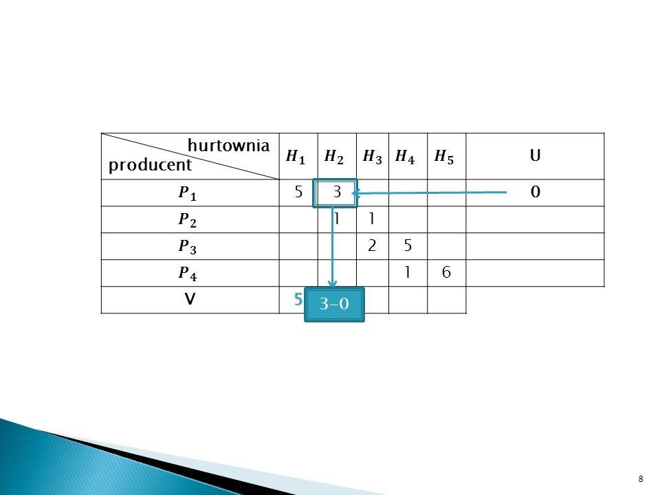 19 hurtownia producent U 5-5=03-3=03-1=26-2=411-2=90 3-2=11-1=0 4-1=39-1=8-2 4-1=32-1=12-2=05-5=010-2=8 0-5=-5-2-4=-6-2-3=-51-1=06-6=0-5 V533611 Przyjrzyjmy się teraz wyliczonym wskaźnikom.
