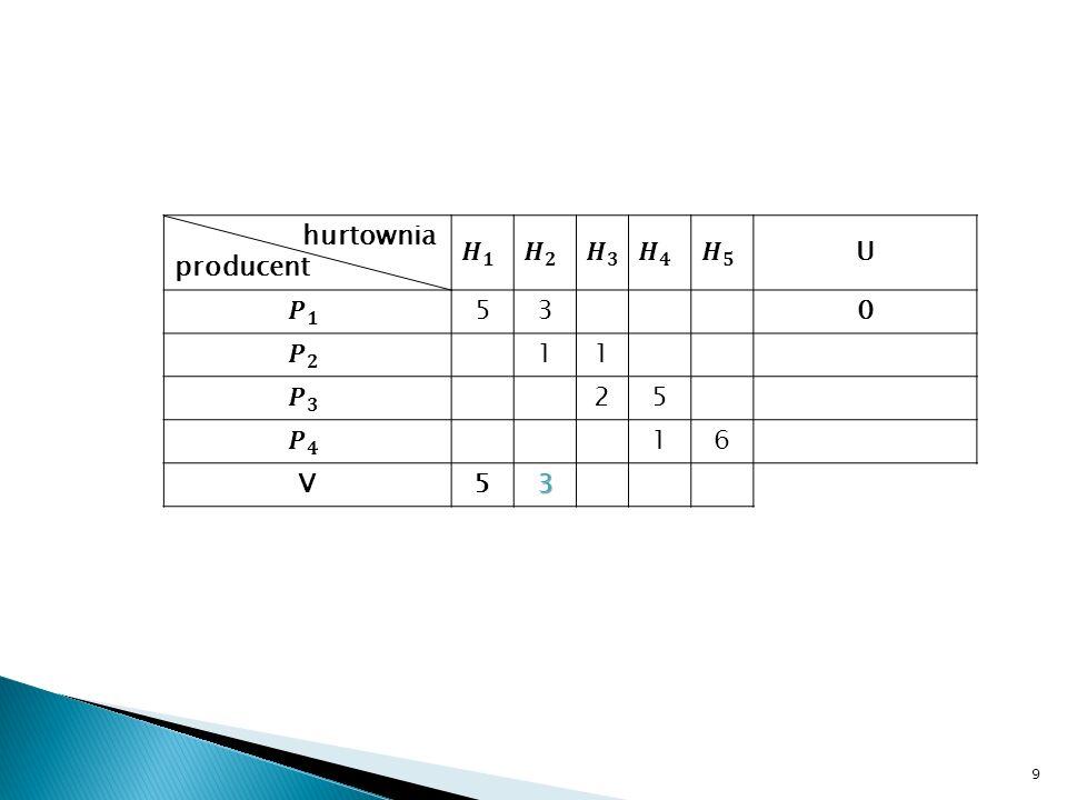Ustawiliśmy wartość potencjału V1 = 5 i V2=3, więc szukamy w kolumnie odpowiadającej V2 (czyli w drugiej kolumnie) kolejnego kosztu - jest nim koszt = 1 (wiersz 2, kolumna 2).