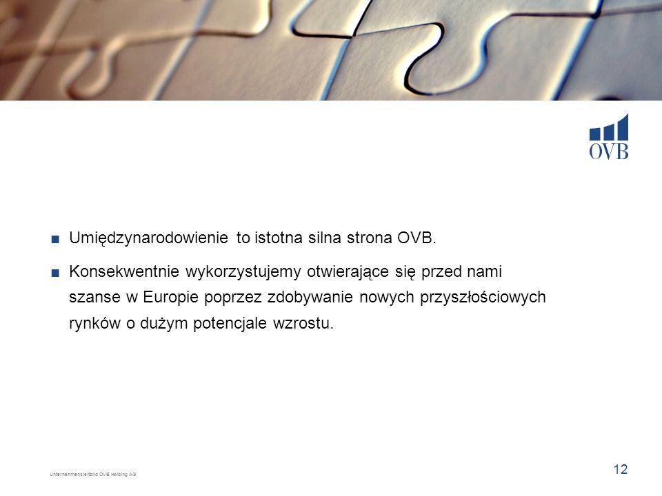 Unternehmensleitbild OVB Holding AG 12 Umiędzynarodowienie to istotna silna strona OVB. Konsekwentnie wykorzystujemy otwierające się przed nami szanse