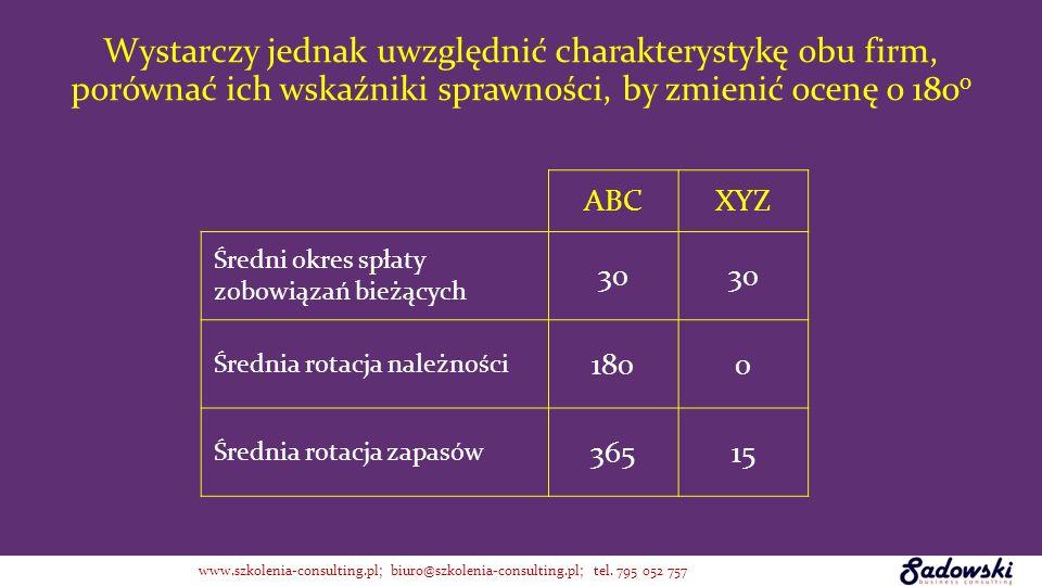 ABCXYZ Średni okres spłaty zobowiązań bieżących 30 Średnia rotacja należności 1800 Średnia rotacja zapasów 36515 Wystarczy jednak uwzględnić charakter