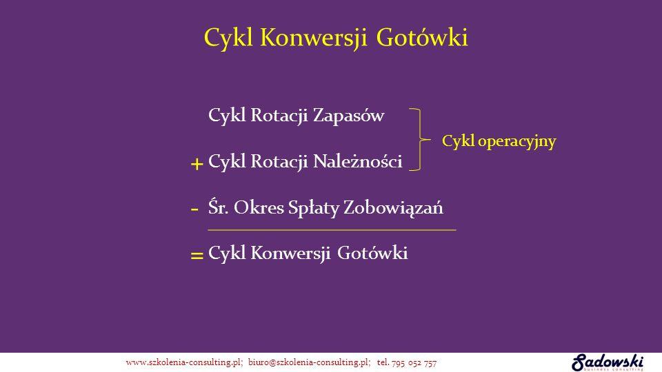 Cykl Rotacji Zapasów + Cykl Rotacji Należności - Śr. Okres Spłaty Zobowiązań = Cykl Konwersji Gotówki Cykl operacyjny Cykl Konwersji Gotówki www.szkol