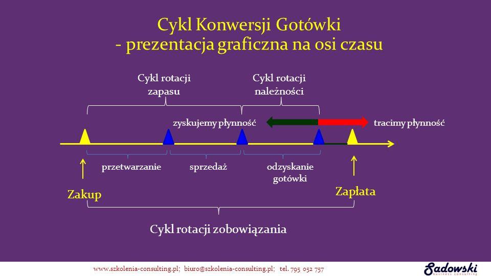 Cykl rotacji zapasu Cykl rotacji należności Cykl rotacji zobowiązania Cykl Konwersji Gotówki - prezentacja graficzna na osi czasu przetwarzaniesprzeda