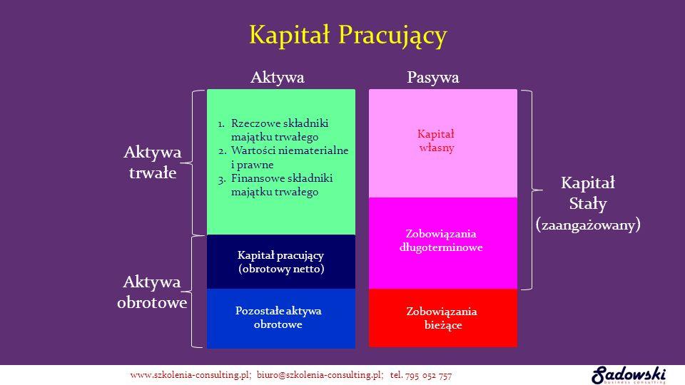 Kapitał własny Kapitał obcy = zobowiązania Kapitał Stały ( zaangażowany ) 1.Rzeczowe składniki majątku trwałego 2.Wartości niematerialne i prawne 3.Fi