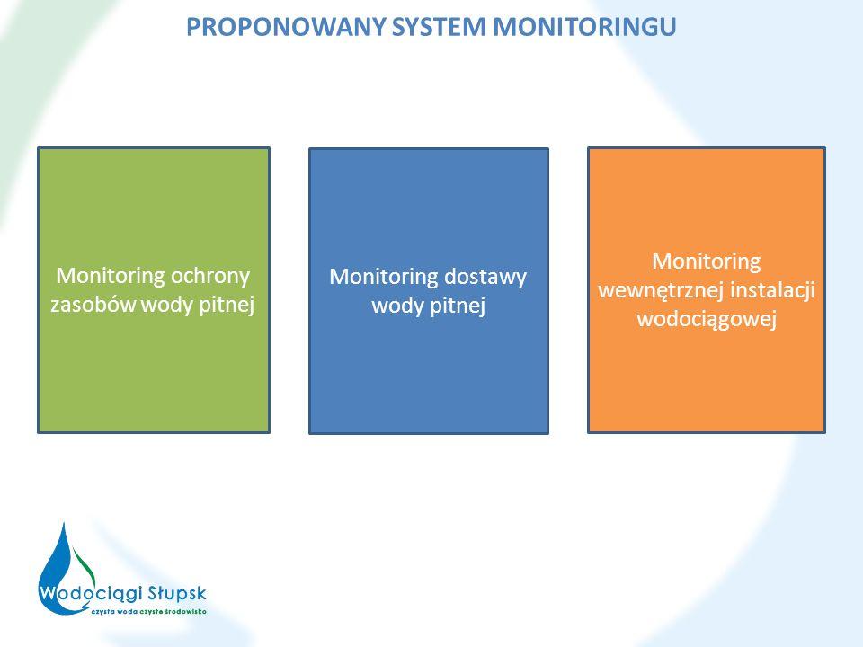 Monitoring ochrony zasobów wody pitnej Monitoring dostawy wody pitnej Monitoring wewnętrznej instalacji wodociągowej PROPONOWANY SYSTEM MONITORINGU