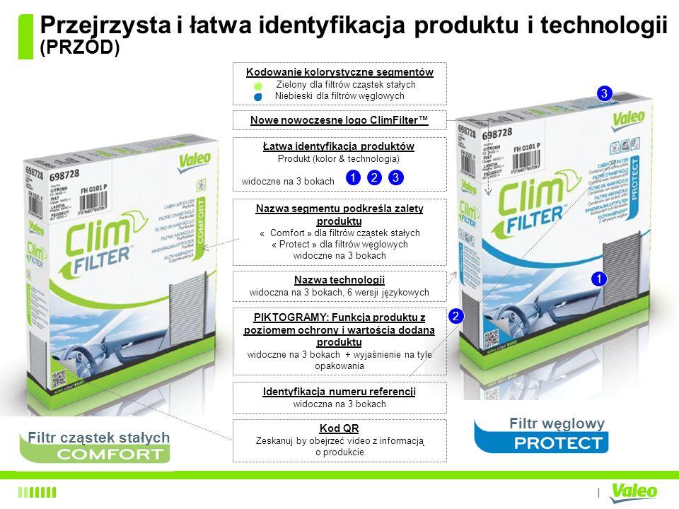 I Przejrzysta i łatwa identyfikacja produktu i technologii (PRZÓD) Kodowanie kolorystyczne segmentów Zielony dla filtrów cząstek stałych Niebieski dla