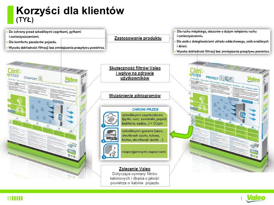 I Korzyści dla klientów (TYŁ) Zastosowanie produktu Wyjaśnienie piktogramów Zalecenie Valeo Dotyczące wymiany filtrów kabinowych i dbania o jakość pow