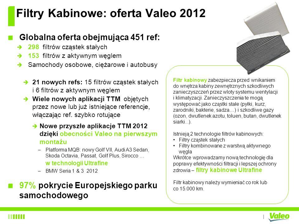 I Filtry Kabinowe: oferta Valeo 2012 Globalna oferta obejmująca 451 ref: 298 filtrów cząstek stałych 153 filtrów z aktywnym węglem Samochody osobowe,