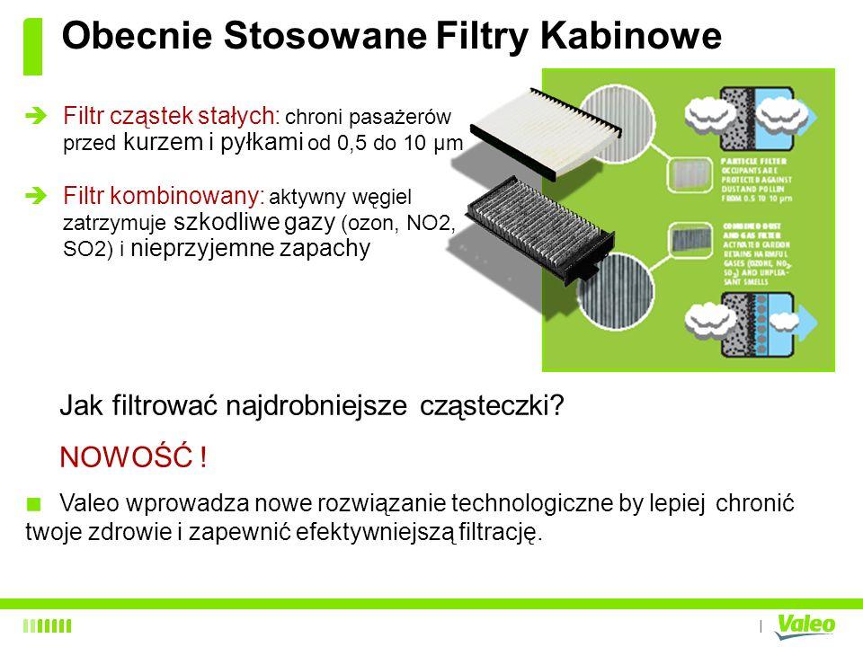 I Obecnie Stosowane Filtry Kabinowe Filtr cząstek stałych: chroni pasażerów przed kurzem i pyłkami od 0,5 do 10 μm Filtr kombinowany: aktywny węgiel z