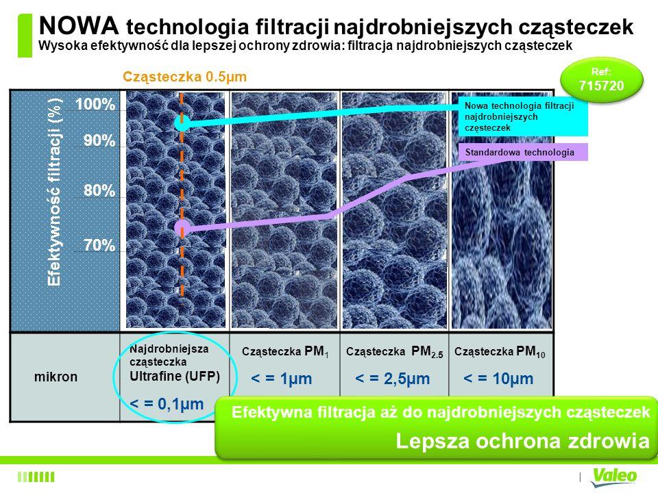 I NOWA technologia filtracji najdrobniejszych cząsteczek Wysoka efektywność dla lepszej ochrony zdrowia: filtracja najdrobniejszych cząsteczek mikron