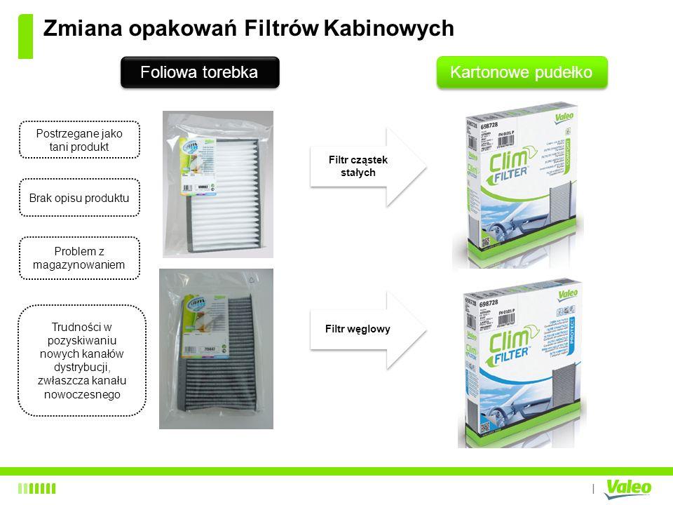 I Zmiana opakowań Filtrów Kabinowych Filtr cząstek stałych Filtr węglowy Foliowa torebka Kartonowe pudełko Postrzegane jako tani produkt Brak opisu pr